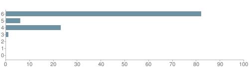 Chart?cht=bhs&chs=500x140&chbh=10&chco=6f92a3&chxt=x,y&chd=t:82,6,23,1,0,0,0&chm=t+82%,333333,0,0,10|t+6%,333333,0,1,10|t+23%,333333,0,2,10|t+1%,333333,0,3,10|t+0%,333333,0,4,10|t+0%,333333,0,5,10|t+0%,333333,0,6,10&chxl=1:|other|indian|hawaiian|asian|hispanic|black|white
